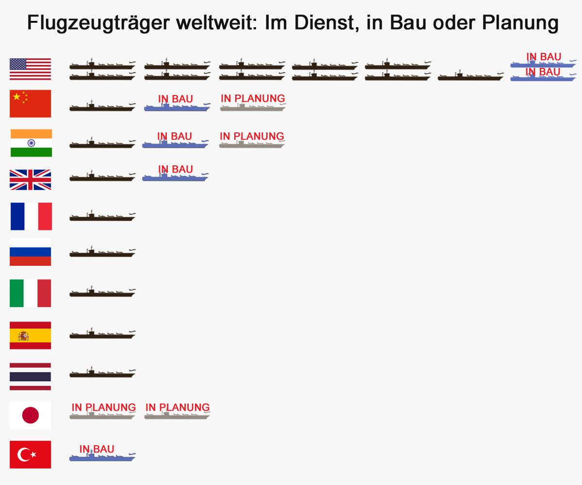 Grafik: Flugzeugträger in Bau